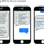 Introduction to Short Message Service (SMS)