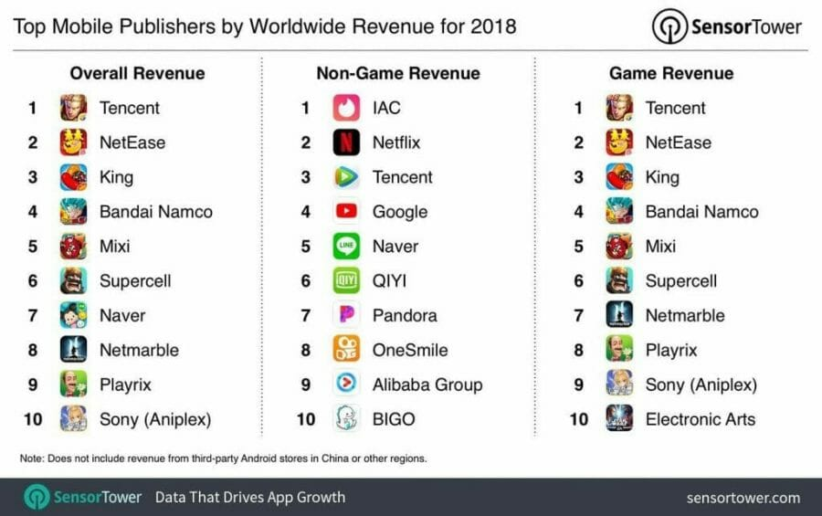 top mobile publishers