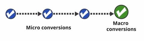 Define Macro and Micro Conversions