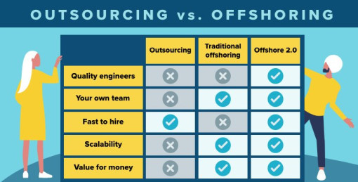 Offshoring outsourcing